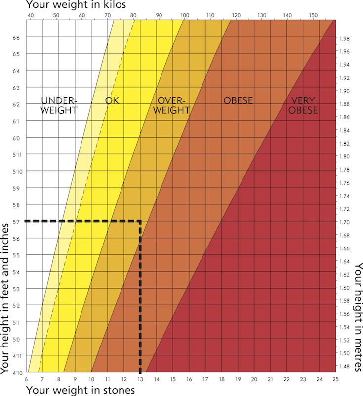Bmi Chart Men Hobitfullring