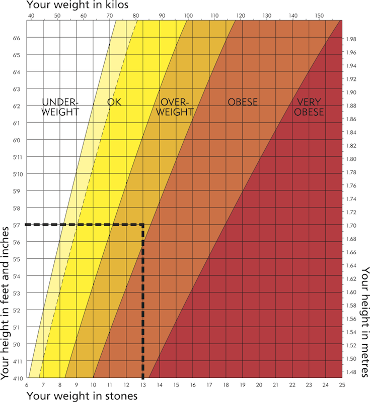 bmi chart for men